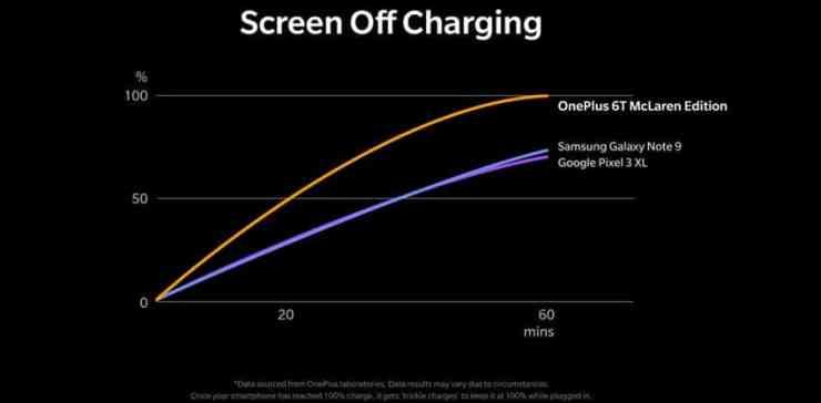 OnePlus Warp Charge Dash Charge_1
