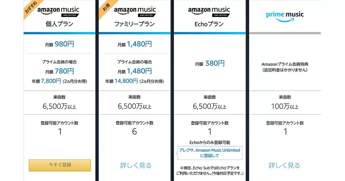 Amazon Music Unlimited料金プラン