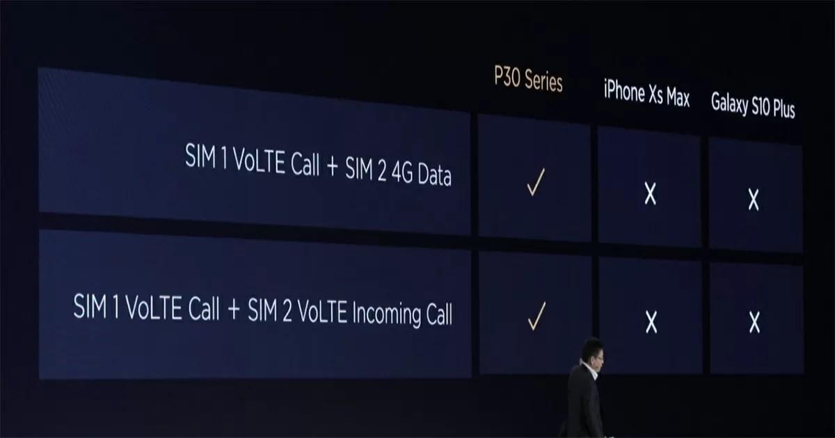 Huawei P30シリーズはデュアルVoLTEで4Gデータ通信にも対応