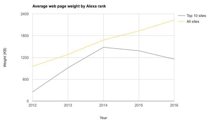 alexa_top_10_weight_vs_all_sites