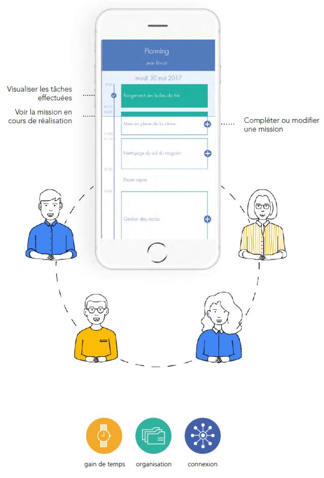 interface Mobijob de l'accompagnateur professionnel