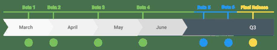q-beta-timeline-01.png