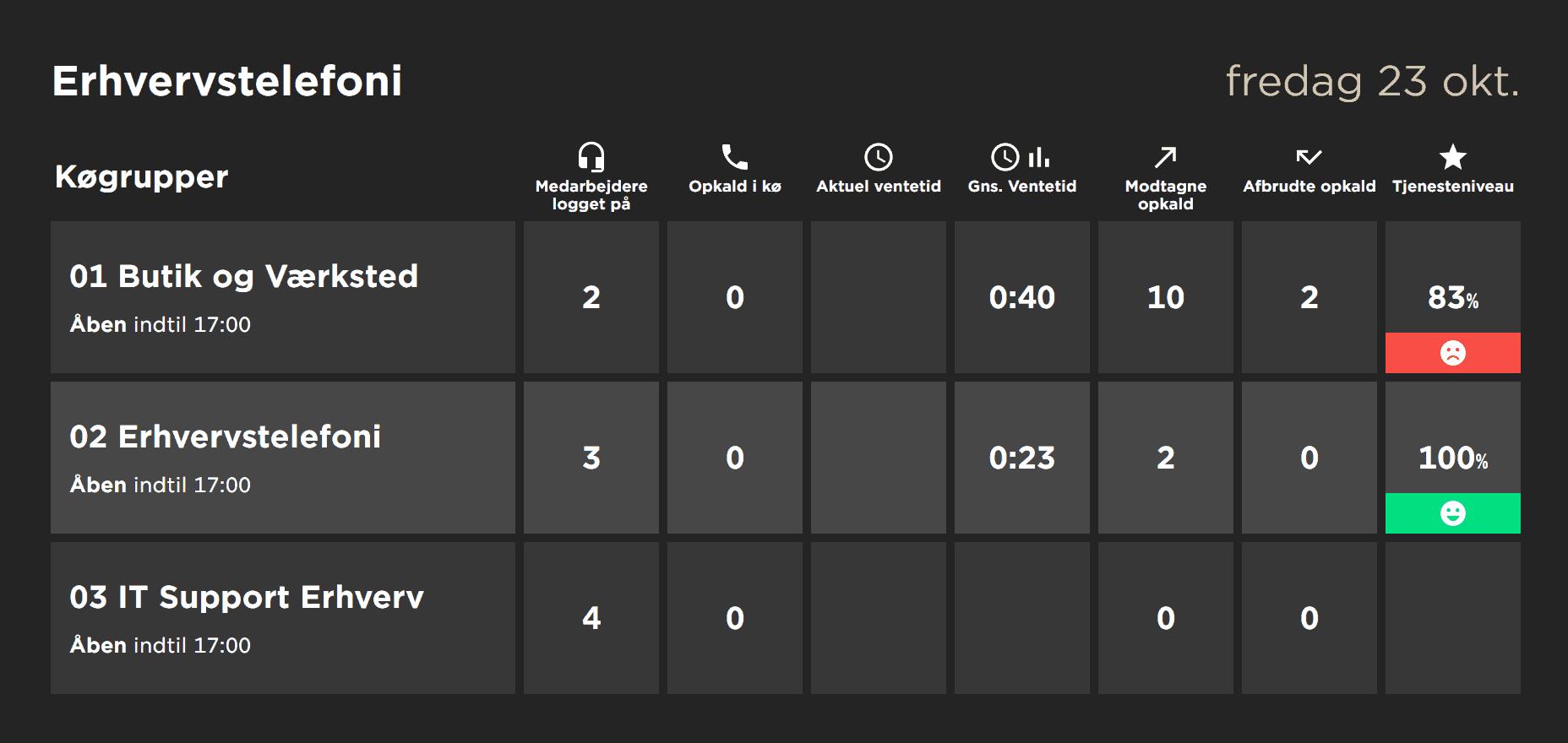 dashboard i telavox