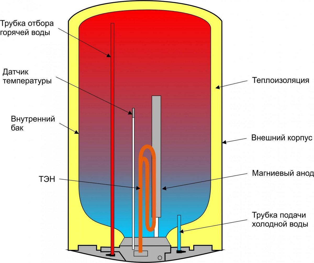 Pression nominale - 7 bar