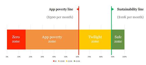 App Poverty Zone