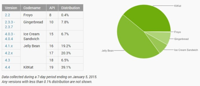 Android Verteilung Januar 2015