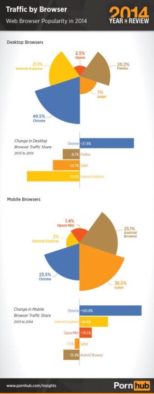pornhub-2014-browser-traffic