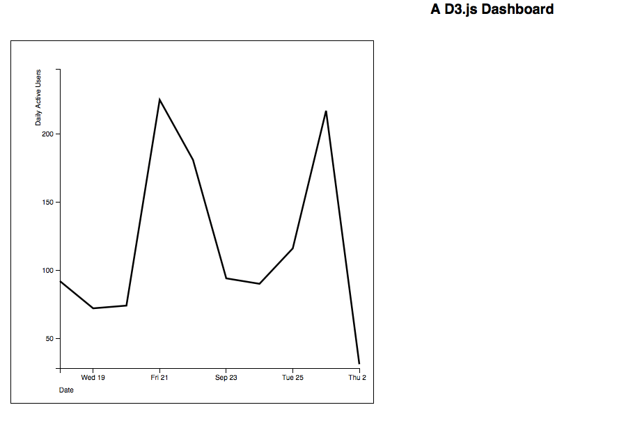 Building a lightweight flexible d3js dashboard for analytics chart we ccuart Image collections
