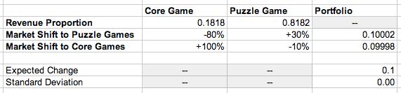 zero_risk_portfolio_weighted