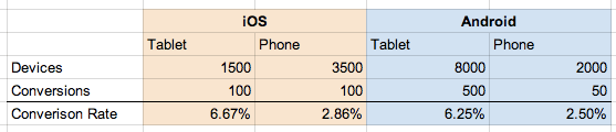 conversion_rates_2