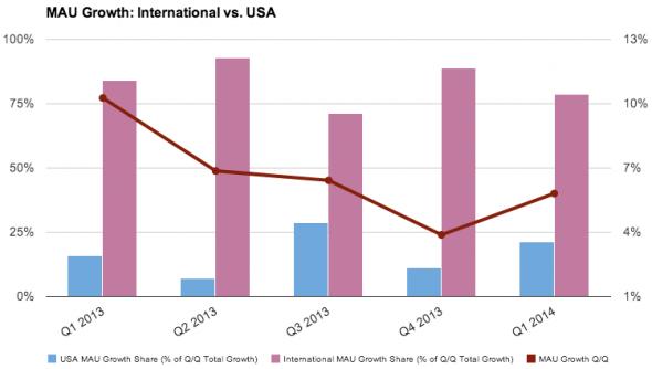 chart1_mau-growth_ver2