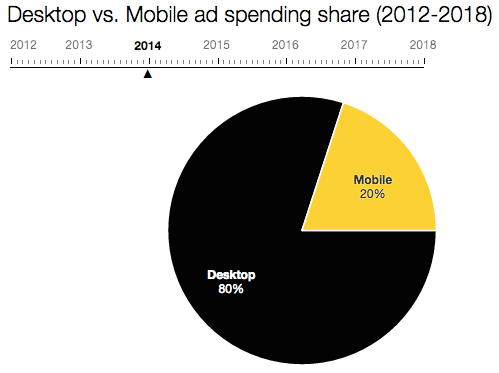 desktop_vs_mobile_ad_spend_2014
