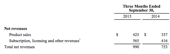activision-blizzard-revenues