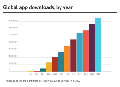 global-app-downloads