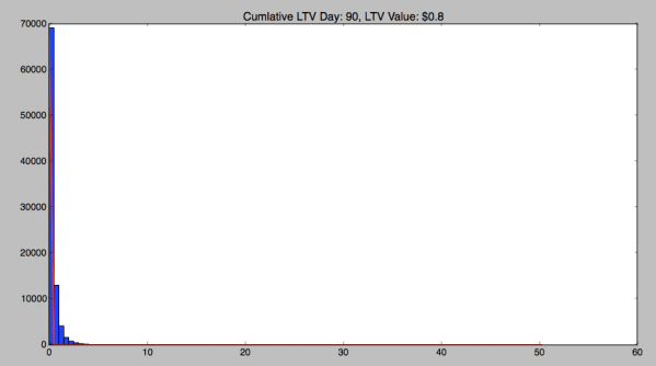 day_90_ltv_distribution