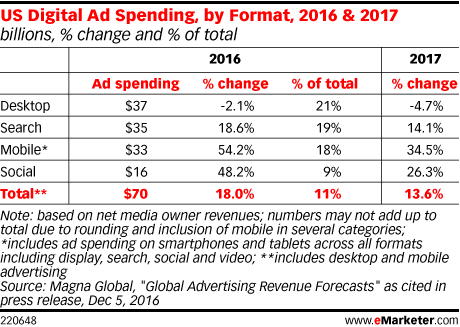 emarketer_digital_spend_2016-2017