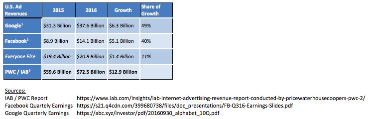 3 consequences of the mobile advertising duopoly - C WgE 8XYAAODCu - 3 consequences of the mobile advertising duopoly