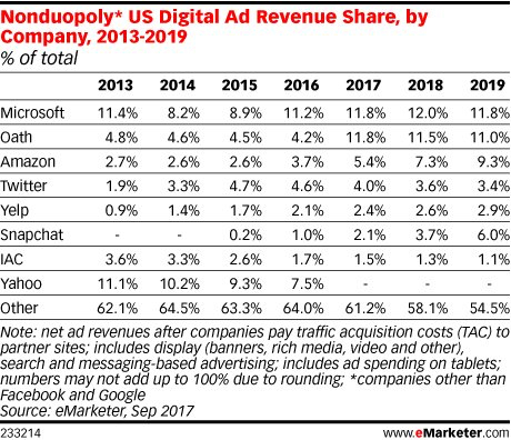 2018 predictions for mobile marketing - non duopoly market share - 2018 predictions for mobile marketing