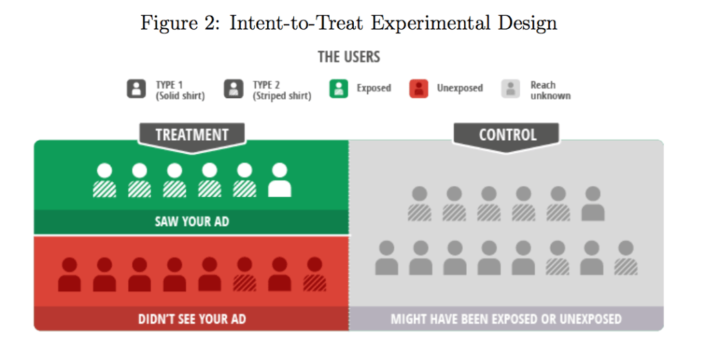 - ITT experiment - Measuring advertising incrementality using Ghost Ads