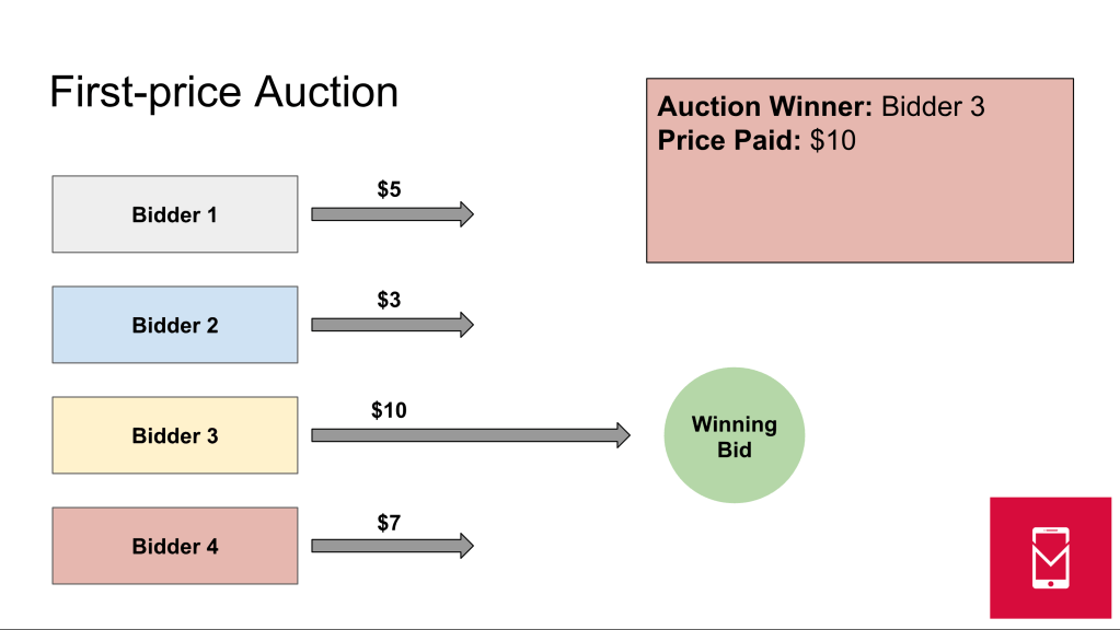 - first price auction - What is a first-price auction?