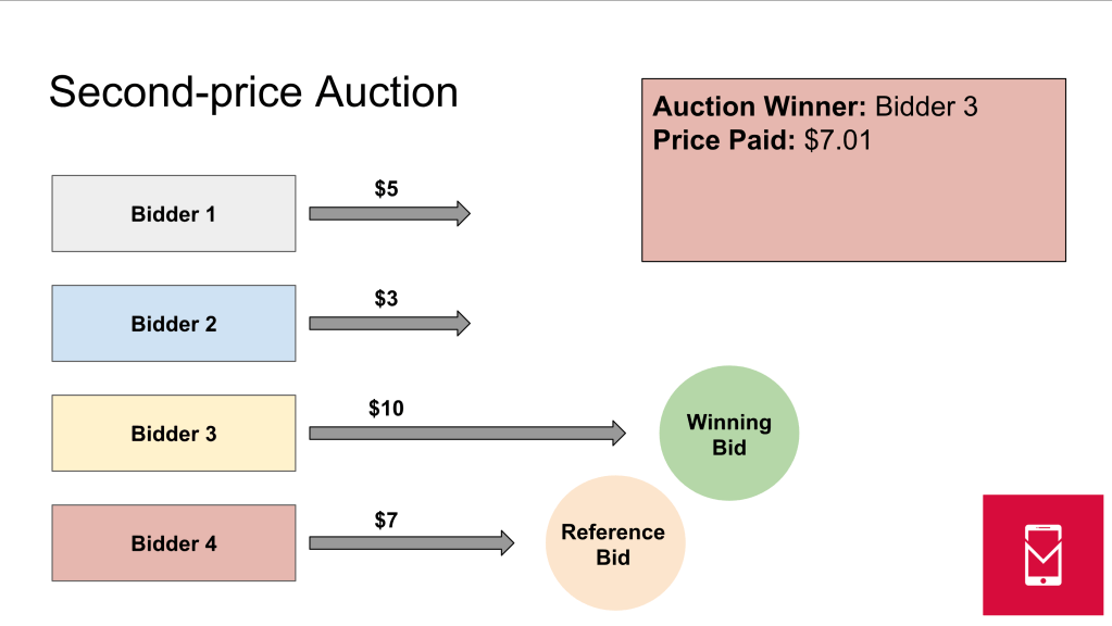 - second price auction - What is a first-price auction?
