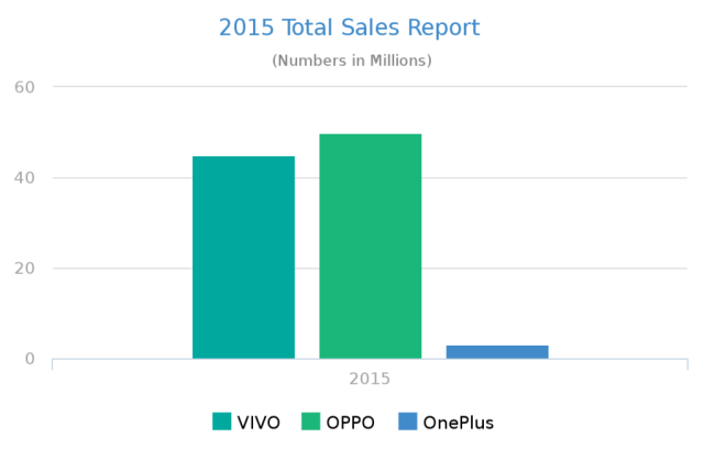 Total-Sales-in-2015-OPPO-Vivo-and-OnePlus