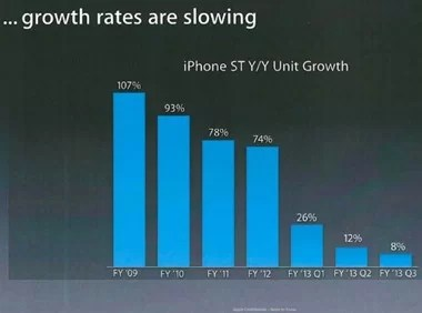apple-growth-rate-slowing