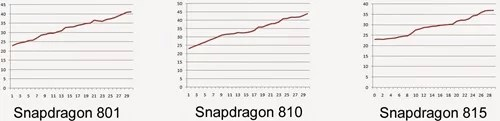 Snapdragon 815 Vs 810 Vs 801 Ax118De8982 copy
