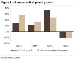 the-us-premium-smartphone-market-declined-by-11-in-f16-apple-slightly-outperformed-the-market-with-units-down-10