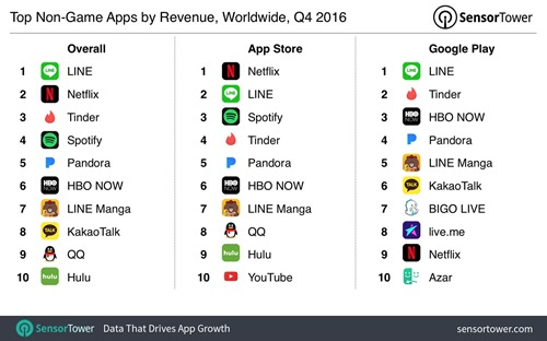 q4-2016-top-apps-by-revenue