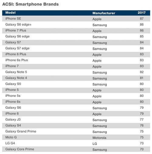 ASCI-smartphones-2017