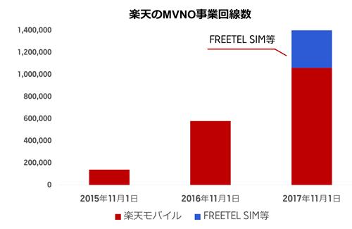 20171101_R-mobile Graph