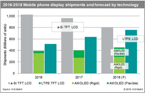 2016-2018_Mobile_phone_display_shipments_and_forecast_by_technology