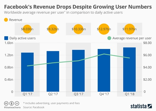 chartoftheday_13653_facebook_revenue_daily_users_and_revenue_per_user_n