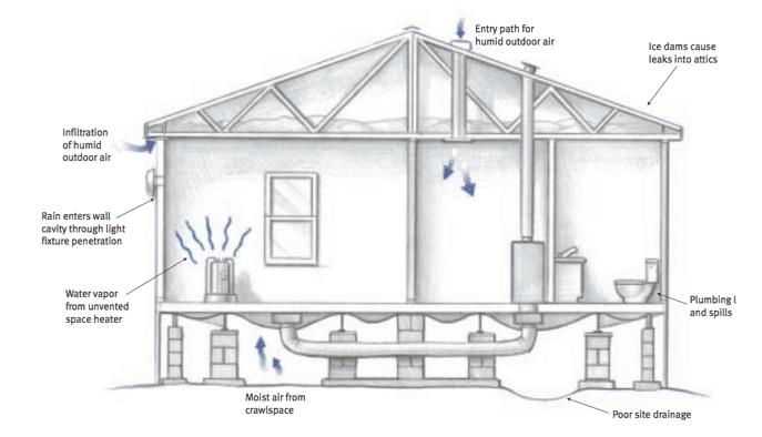 moisture problems in manufactured homes