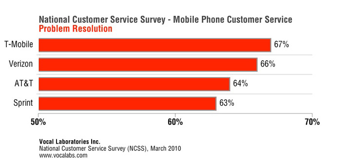 customer-service Who do you love? T-Mobile and Verizon top the customer service list