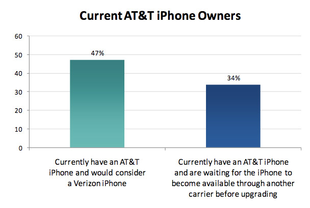 att-verizon 34% of AT&T iPhone users are waiting to switch to Verizon