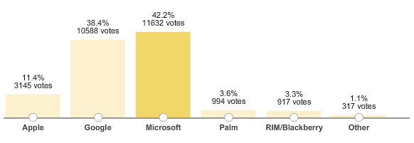 wsj-poll WSJ poll asked 'Who makes best mobile OS?' somehow Microsoft took the lead