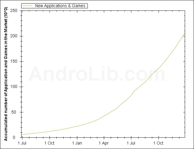 android-market-apps-640x492 Android Market reaches 200,000 apps