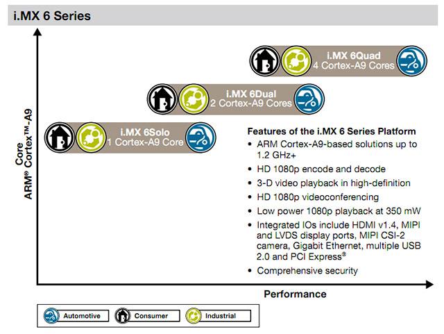 freescale-imx6 Freescale's new i.MX 6 processors to make quad core smartphones