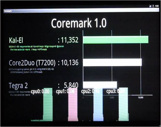 MWC-QC-Coremark Quad-Core Kal-El Android Devices Coming This August