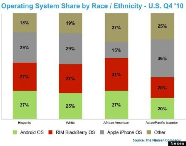smartphoneusers Differences in smartphone preferences between races