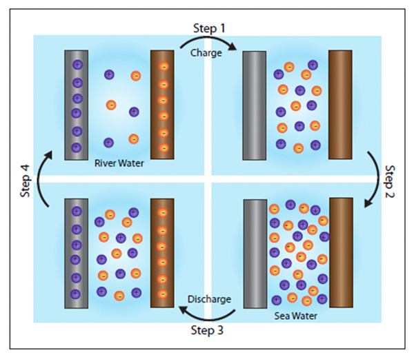 saline_illus_news Freshwater + Seawater to Power Batteries
