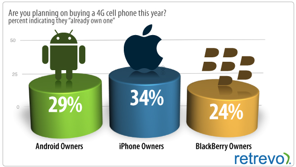 gadgetology_11July7_2 Over one-third of iPhone users think they have 4G
