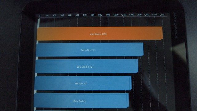 motorola_xoom_benchmark-640x360 Motorola Xoom Android 3.1 Tablet Review