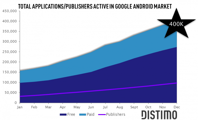 android-overview-active-640x388 Android Market Hits 400,000 Apps