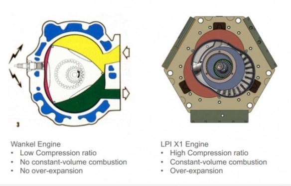 121022-liquidpiston3-640x411 LiquidPiston X2 Rotary Much More Efficient Than Internal Combustion Engine