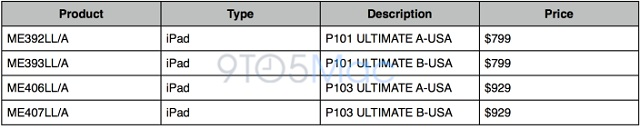 9to5sku iPad 128GB Model on its Way Soon?