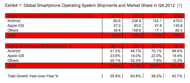 strategy-analytcs-q4-2012 Android Clear Leader in 2012 Smartphone Sales
