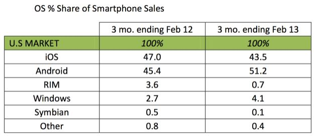 130401-os Kantar Worldpanel: Android and Windows Phone Gain Market Share